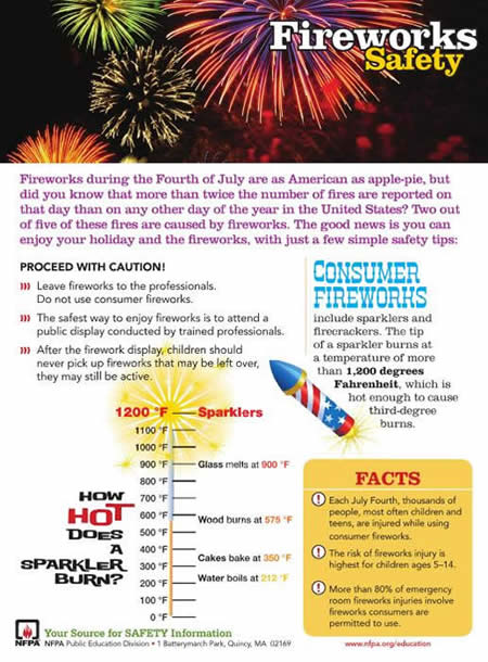 Fireworks Safety Fitchburg Wi Official Website