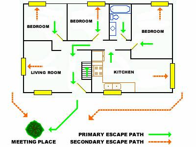 Example Home Emergency Plan